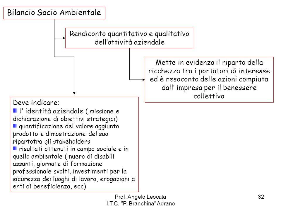 Bilancio Socio Ambientale