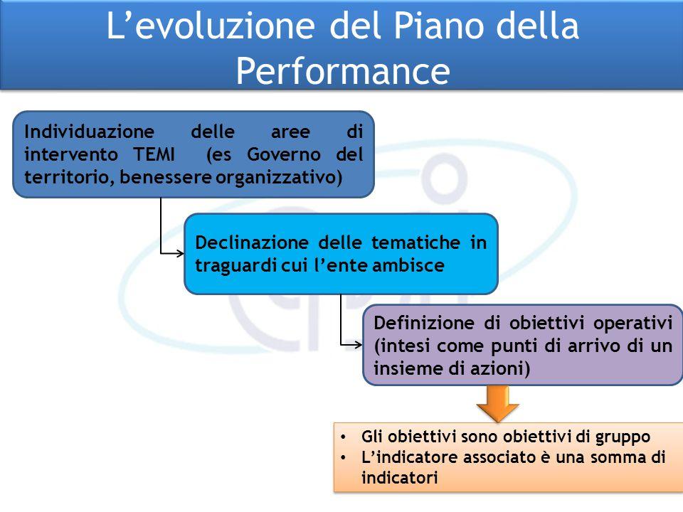 L'evoluzione del Piano della Performance