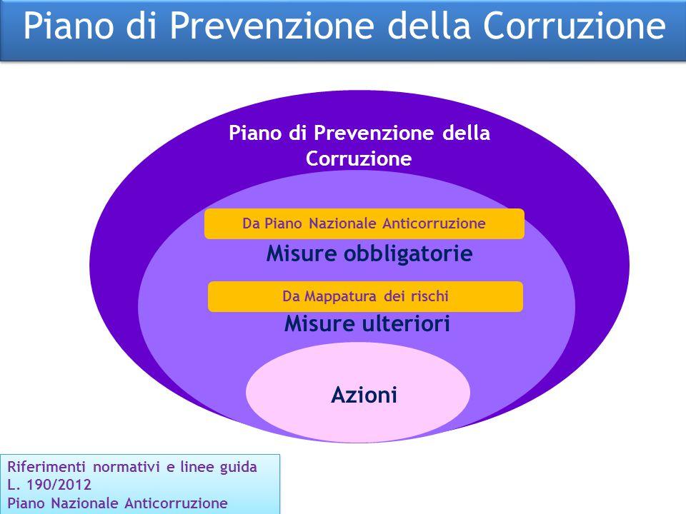 Piano di Prevenzione della Corruzione