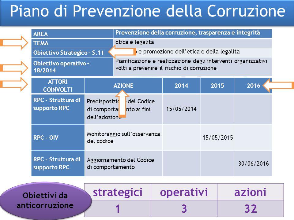 Obiettivi da anticorruzione