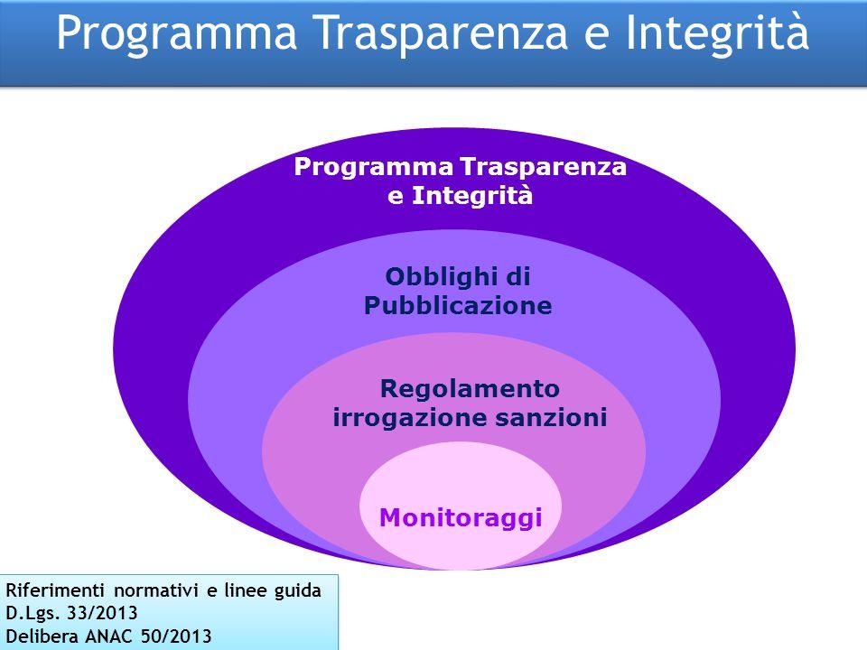 Programma Trasparenza Regolamento irrogazione sanzioni