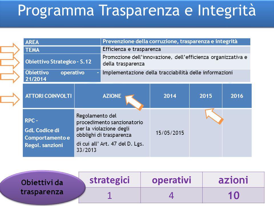 Obiettivi da trasparenza