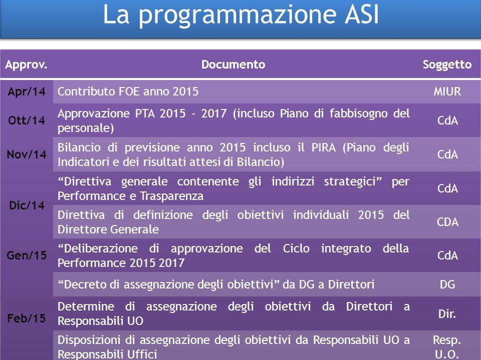 La programmazione ASI Approv. Documento Soggetto Apr/14