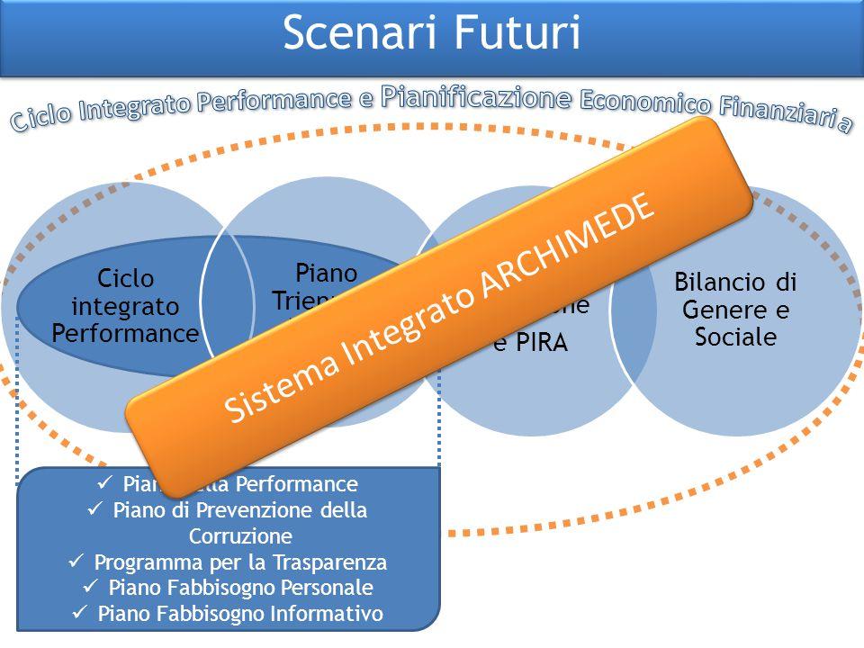 Ciclo Integrato Performance e Pianificazione Economico Finanziaria