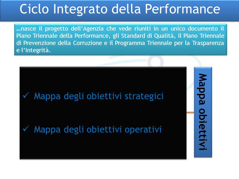 Ciclo Integrato della Performance