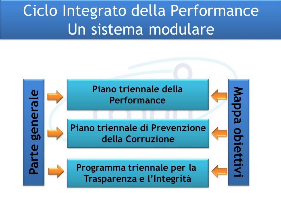 Ciclo Integrato della Performance Un sistema modulare