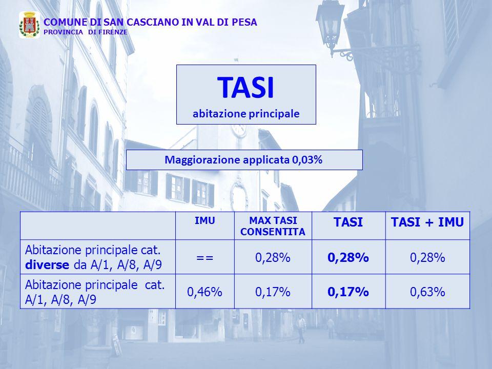 abitazione principale Maggiorazione applicata 0,03%