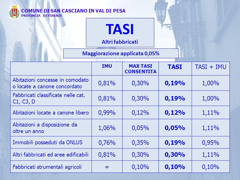 Maggiorazione applicata 0,05%