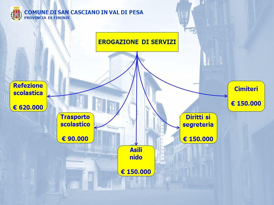 EROGAZIONE DI SERVIZI Refezione. scolastica. € 620.000. Cimiteri. € 150.000. Trasporto. scolastico.