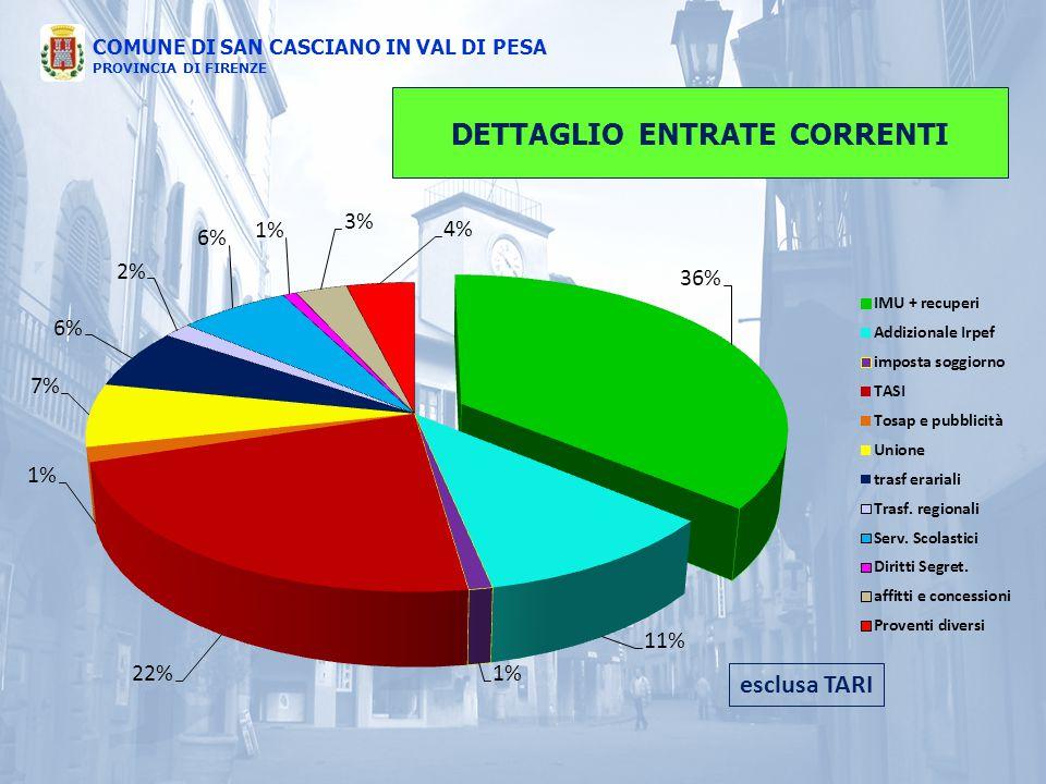 DETTAGLIO ENTRATE CORRENTI