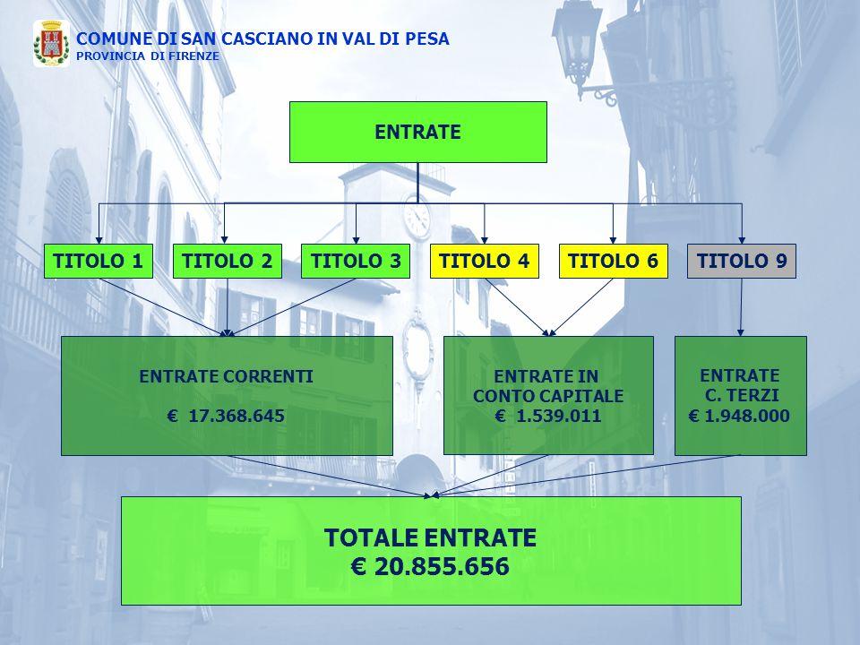 TOTALE ENTRATE € 20.855.656 ENTRATE TITOLO 1 TITOLO 2 TITOLO 3