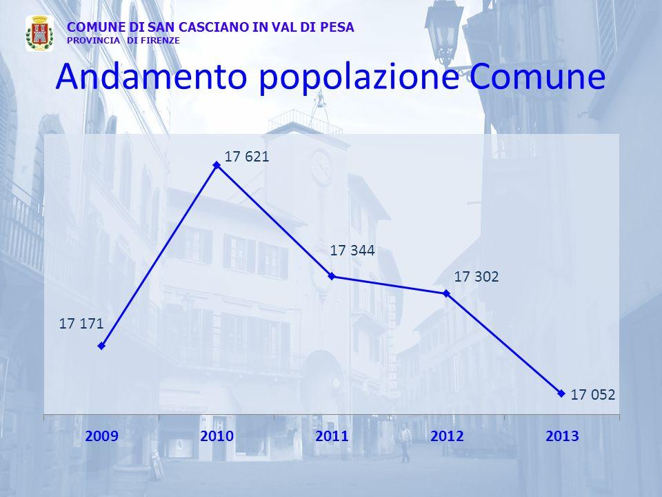 Andamento popolazione Comune