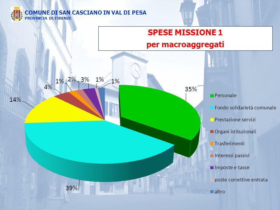 SPESE MISSIONE 1 per macroaggregati