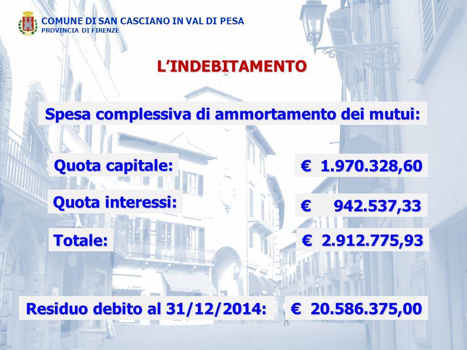 Spesa complessiva di ammortamento dei mutui: