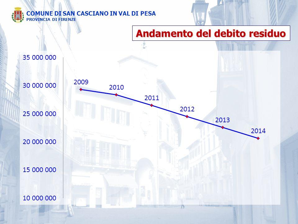 Andamento del debito residuo