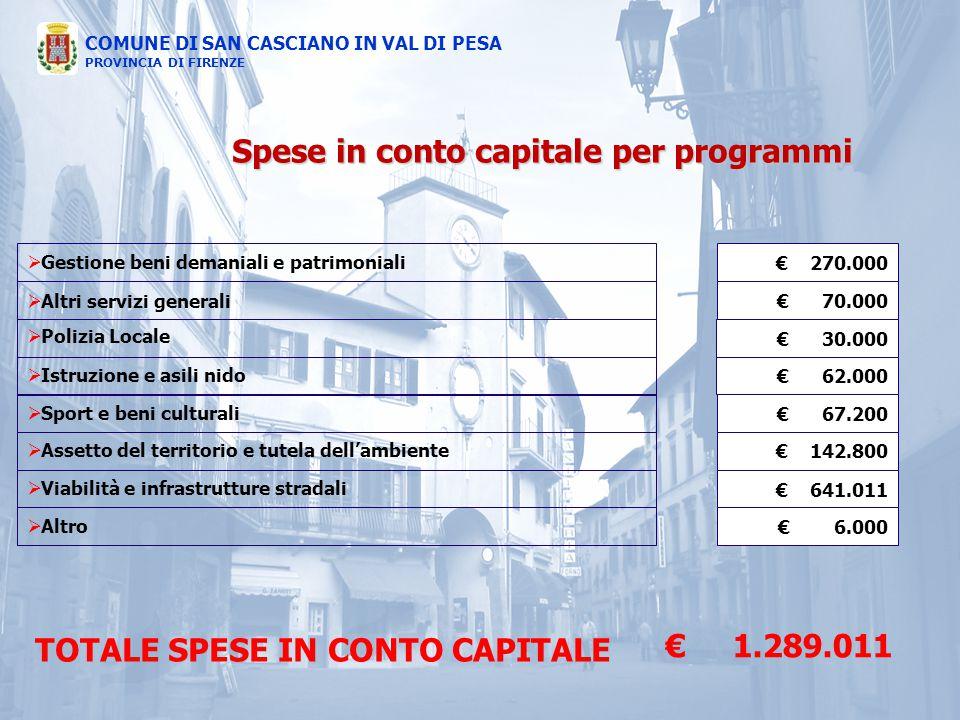 Spese in conto capitale per programmi TOTALE SPESE IN CONTO CAPITALE