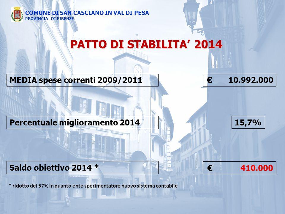 Percentuale miglioramento 2014 15,7%
