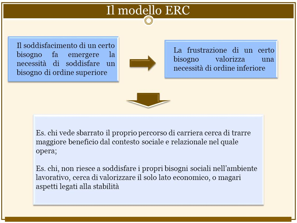 Il modello ERC Il soddisfacimento di un certo bisogno fa emergere la necessità di soddisfare un bisogno di ordine superiore.