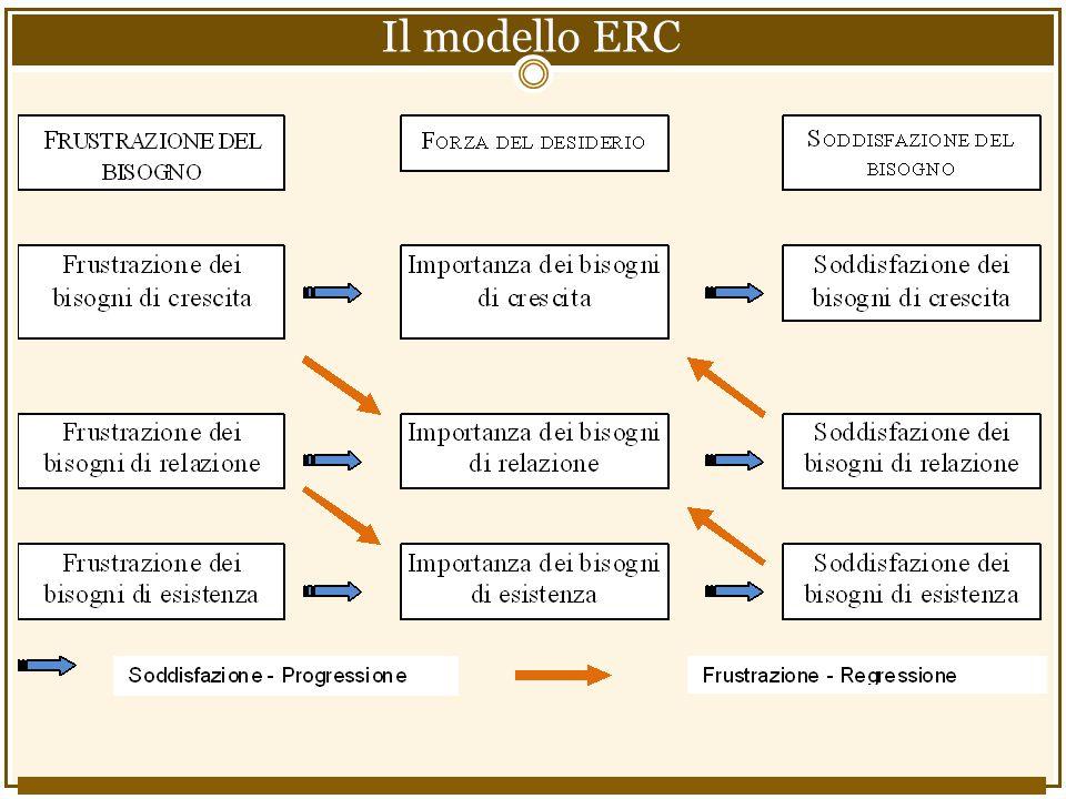 Il modello ERC