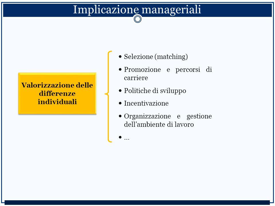 Implicazione manageriali