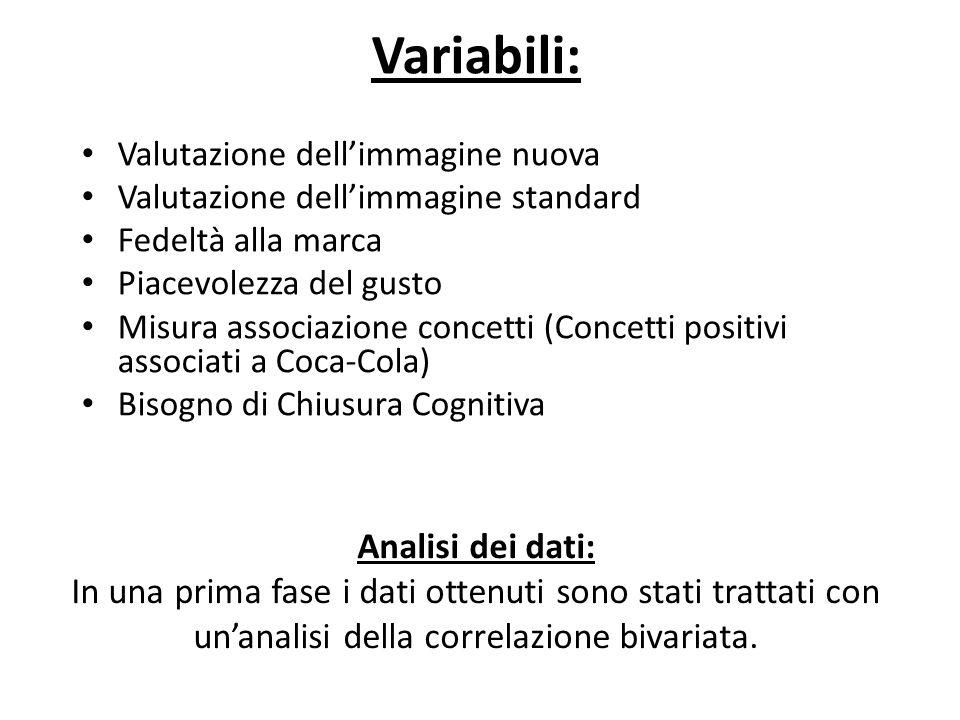 Variabili: Valutazione dell'immagine nuova. Valutazione dell'immagine standard. Fedeltà alla marca.
