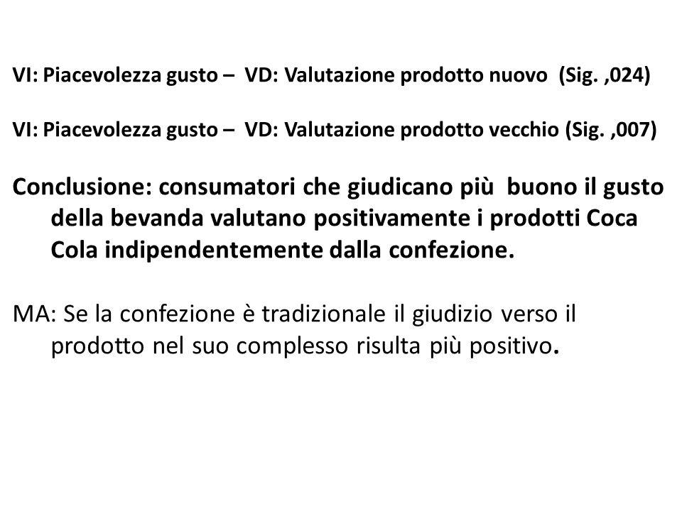 VI: Piacevolezza gusto – VD: Valutazione prodotto nuovo (Sig. ,024)