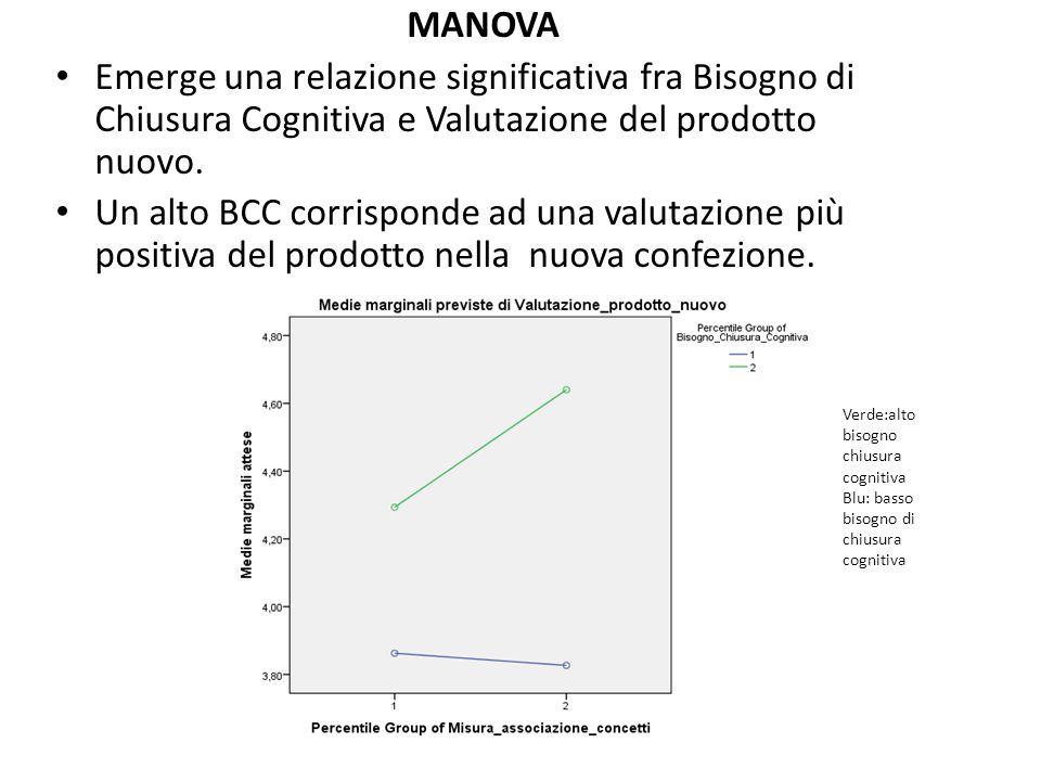 MANOVA Emerge una relazione significativa fra Bisogno di Chiusura Cognitiva e Valutazione del prodotto nuovo.