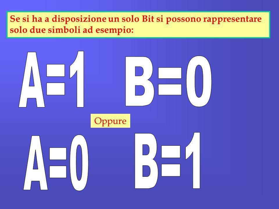 Se si ha a disposizione un solo Bit si possono rappresentare solo due simboli ad esempio: