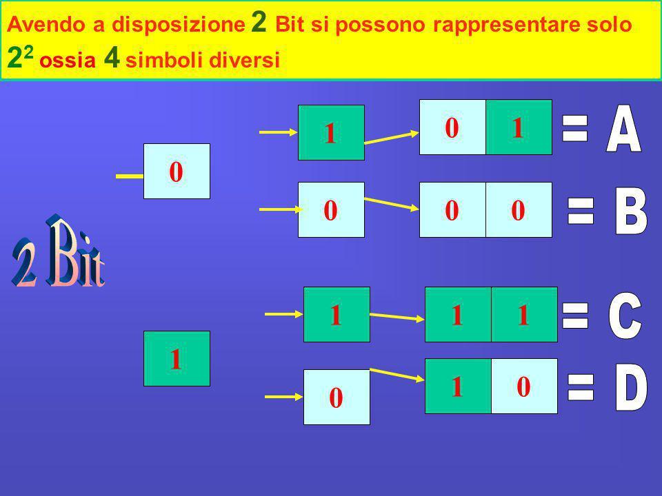 Avendo a disposizione 2 Bit si possono rappresentare solo 22 ossia 4 simboli diversi
