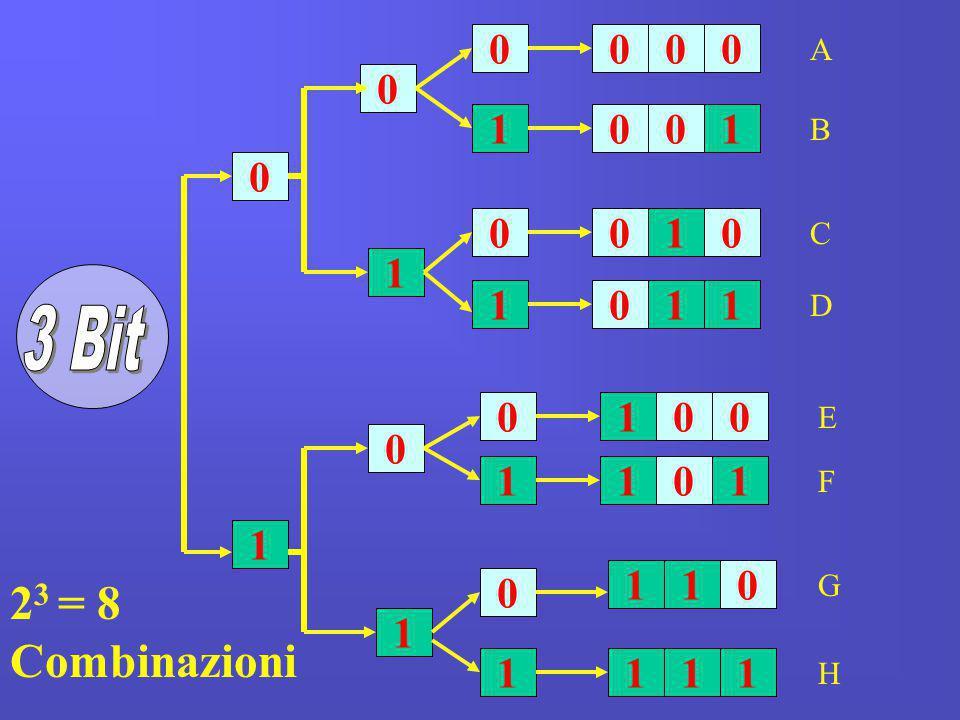 A 1 1 B 1 C 1 1 1 1 D 3 Bit 1 E 1 1 1 F 1 1 1 G 23 = 8 Combinazioni 1 1 1 1 1 H