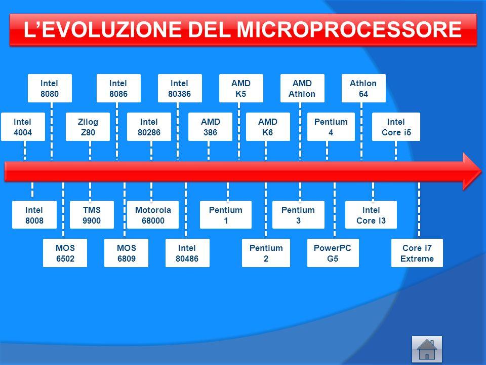 L'EVOLUZIONE DEL MICROPROCESSORE