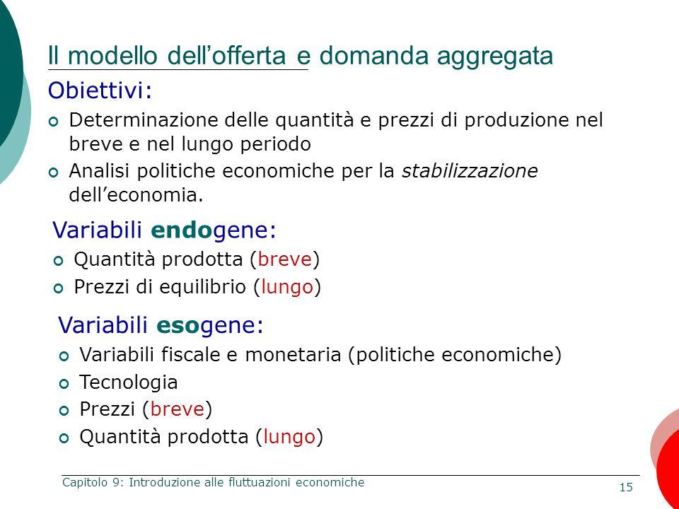 Il modello dell'offerta e domanda aggregata