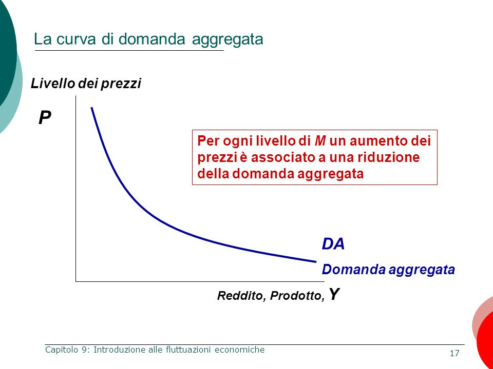 La curva di domanda aggregata