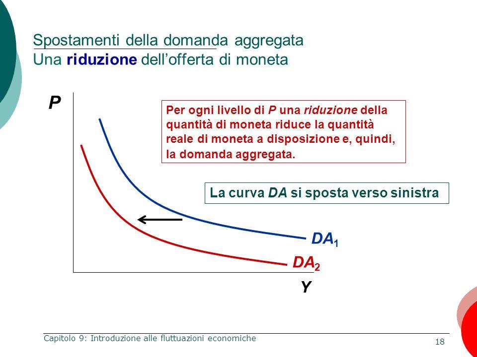 Spostamenti della domanda aggregata Una riduzione dell'offerta di moneta