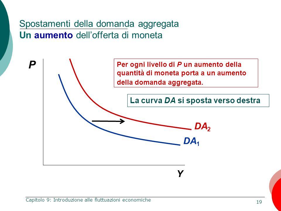 Spostamenti della domanda aggregata Un aumento dell'offerta di moneta