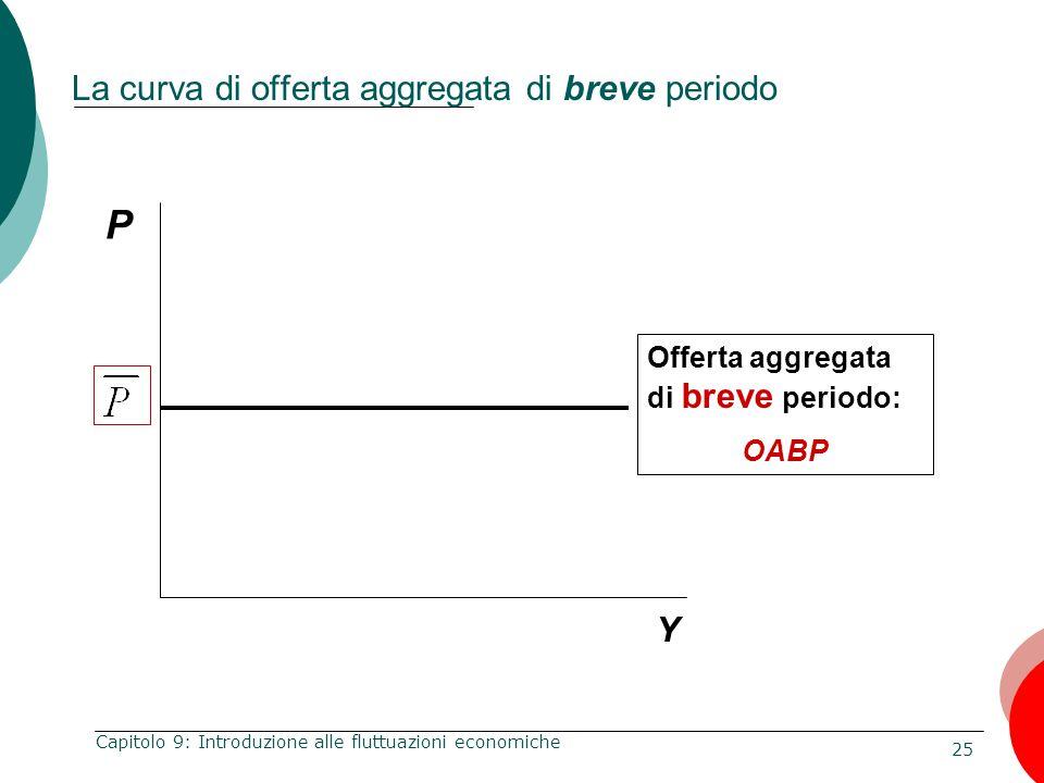 La curva di offerta aggregata di breve periodo