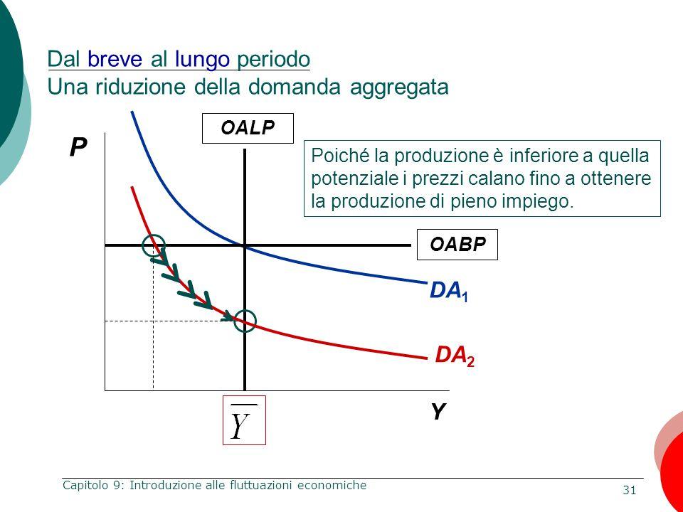 Dal breve al lungo periodo Una riduzione della domanda aggregata