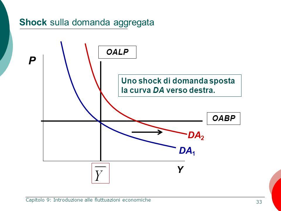Shock sulla domanda aggregata