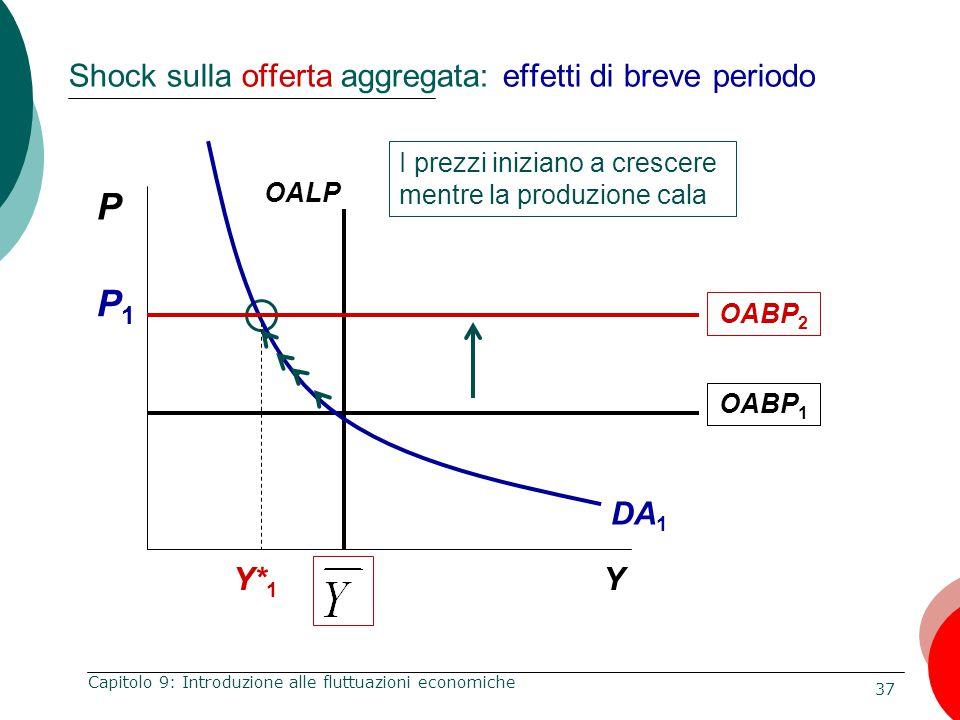Shock sulla offerta aggregata: effetti di breve periodo