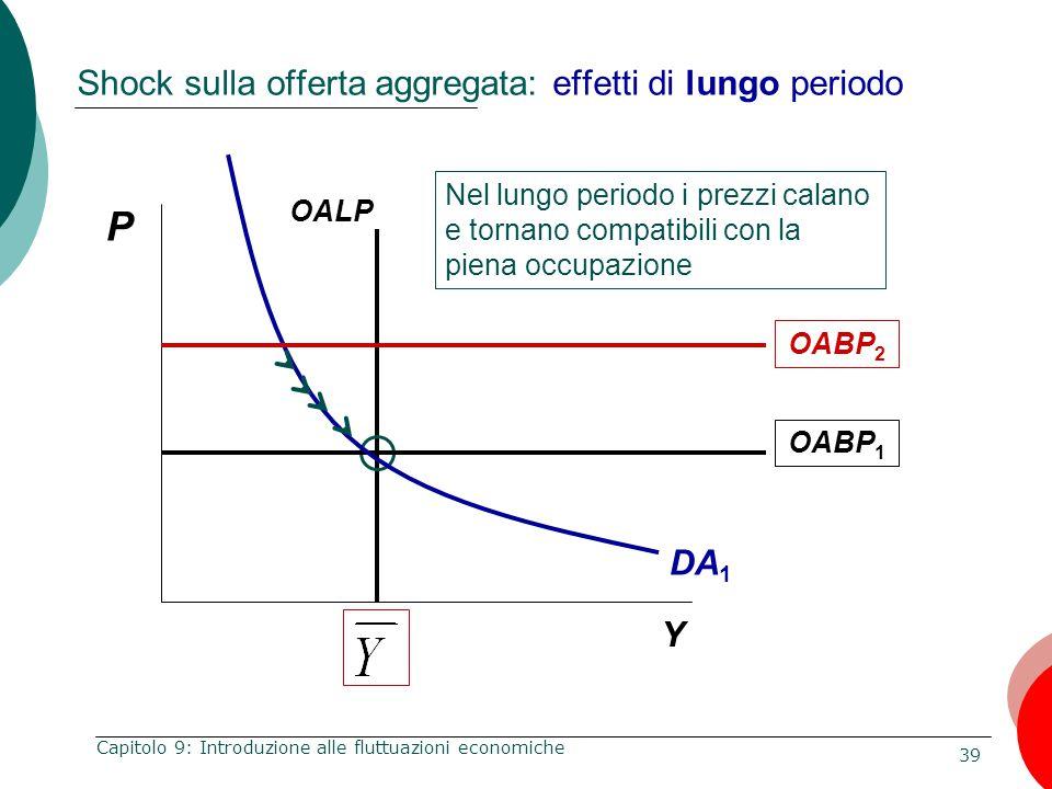 Shock sulla offerta aggregata: effetti di lungo periodo