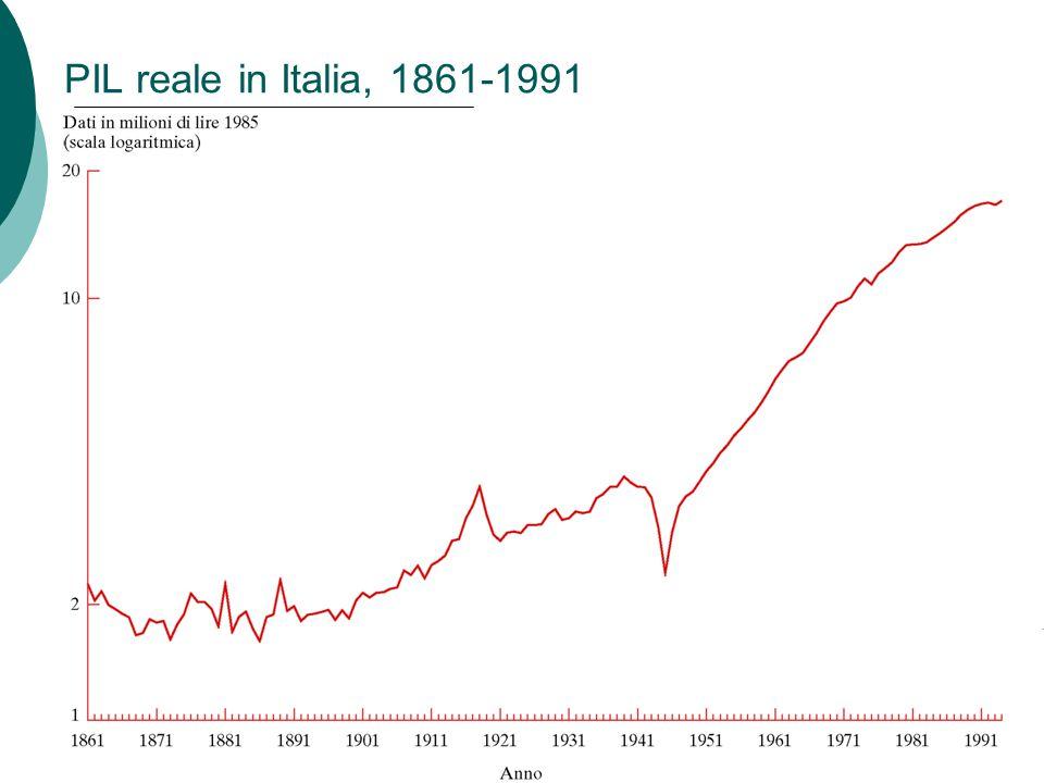 PIL reale in Italia, 1861-1991 Capitolo 9: Introduzione alle fluttuazioni economiche