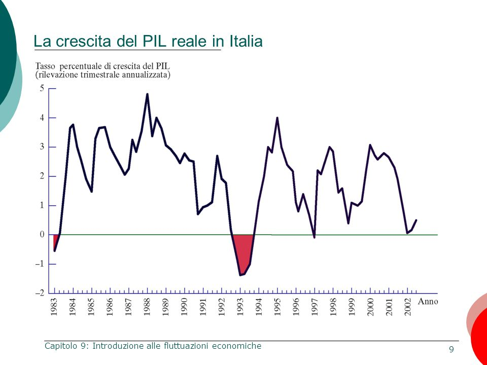 La crescita del PIL reale in Italia