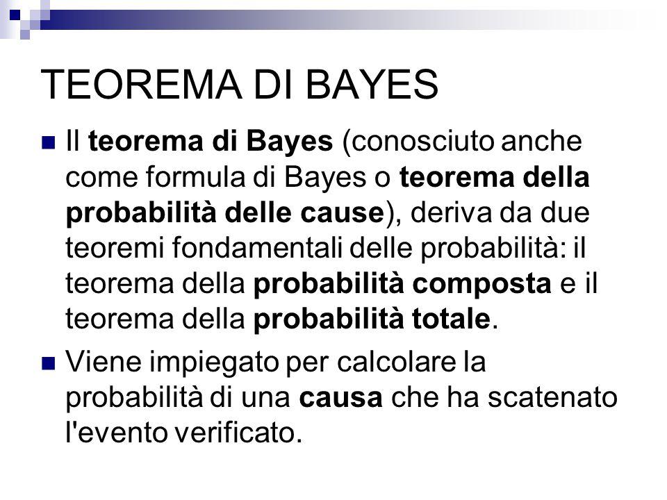 TEOREMA DI BAYES