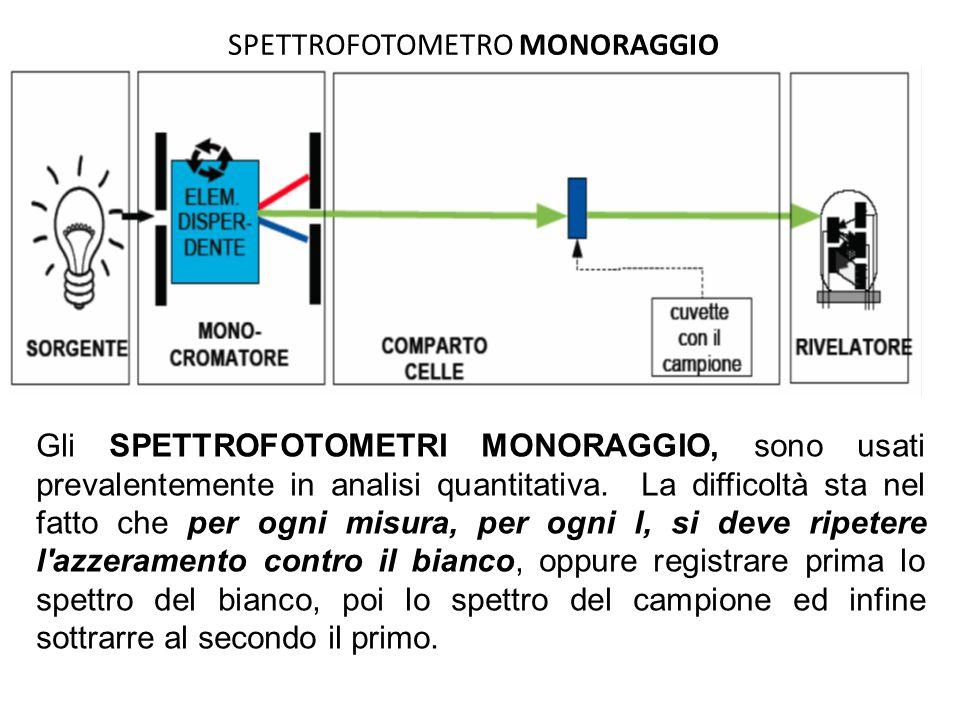 SPETTROFOTOMETRO MONORAGGIO