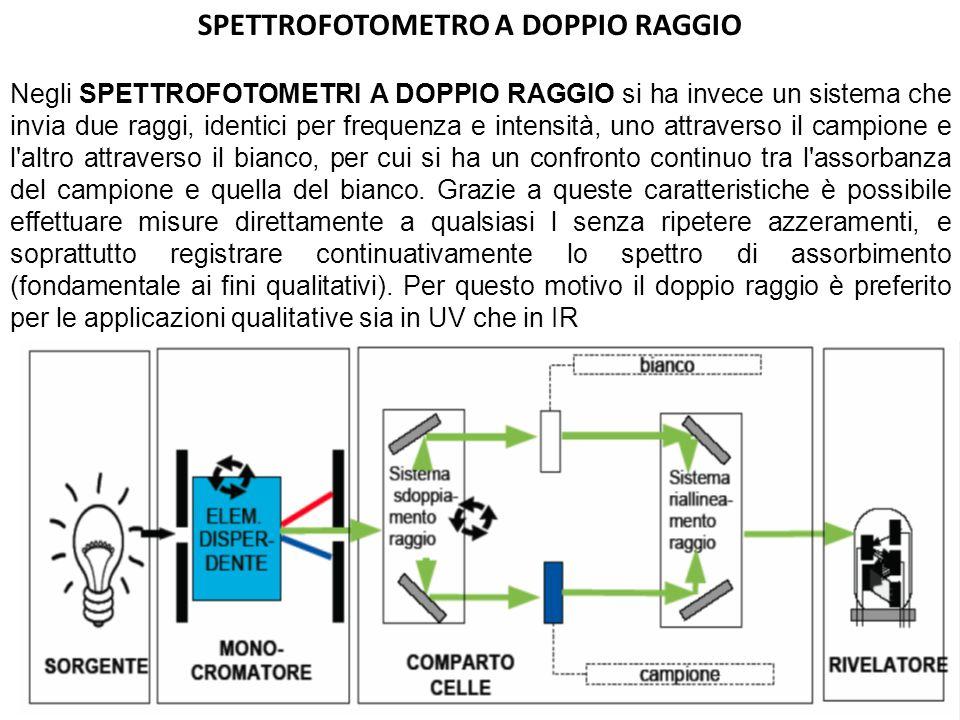 SPETTROFOTOMETRO A DOPPIO RAGGIO