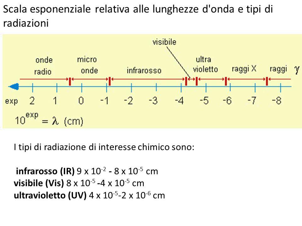 Scala esponenziale relativa alle lunghezze d onda e tipi di radiazioni