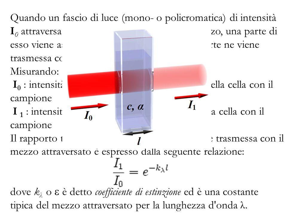 Quando un fascio di luce (mono- o policromatica) di intensità I0 attraversa uno strato di spessore l di un mezzo, una parte di esso viene assorbita dal mezzo stesso e una parte ne viene trasmessa con intensità residua I1.