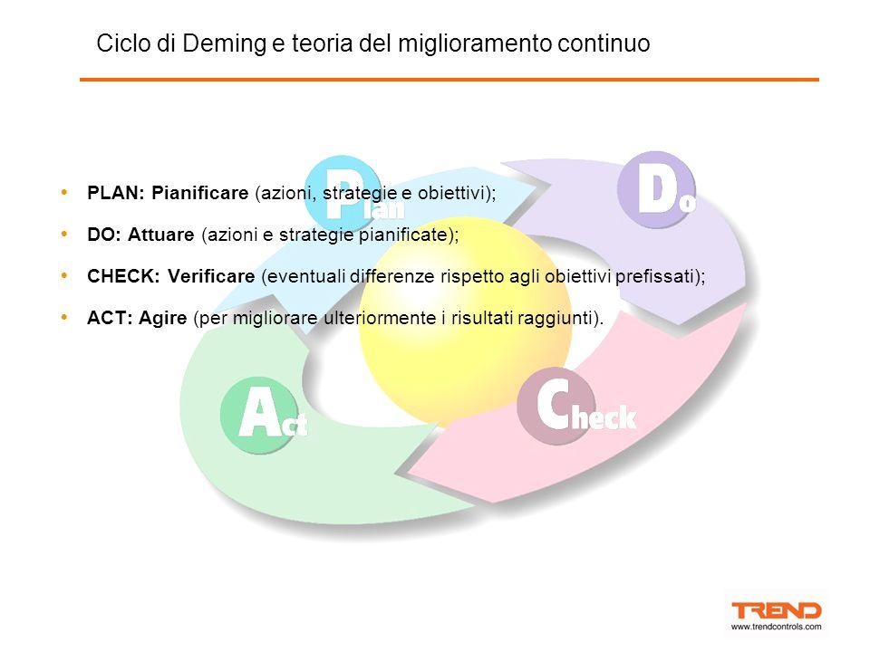 Ciclo di Deming e teoria del miglioramento continuo