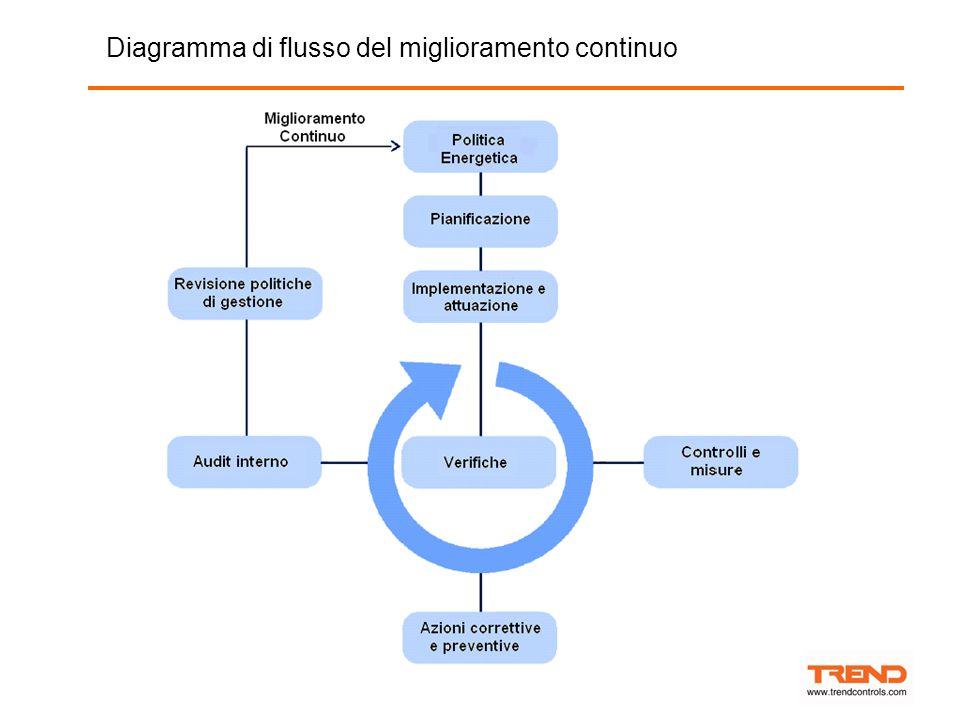 Diagramma di flusso del miglioramento continuo