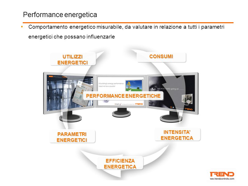 PERFORMANCE ENERGETICHE EFFICIENZA ENERGETICA INTENSITA' ENERGETICA